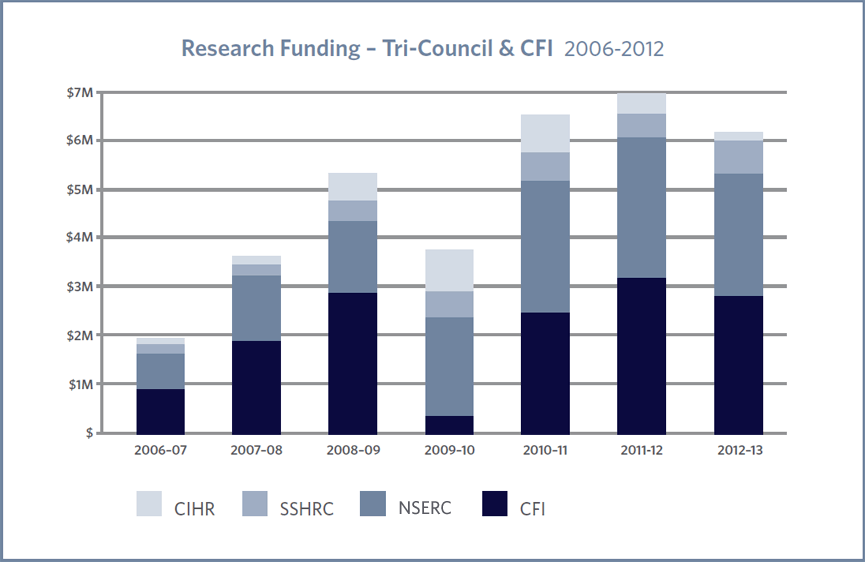 Research Funding - Tri-Council & CFI