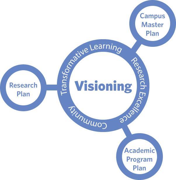 Visioning Map
